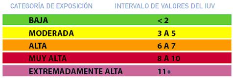 categorias exposicion solar
